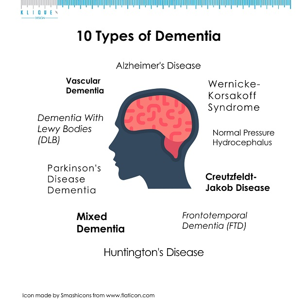 10 Types of Dementia