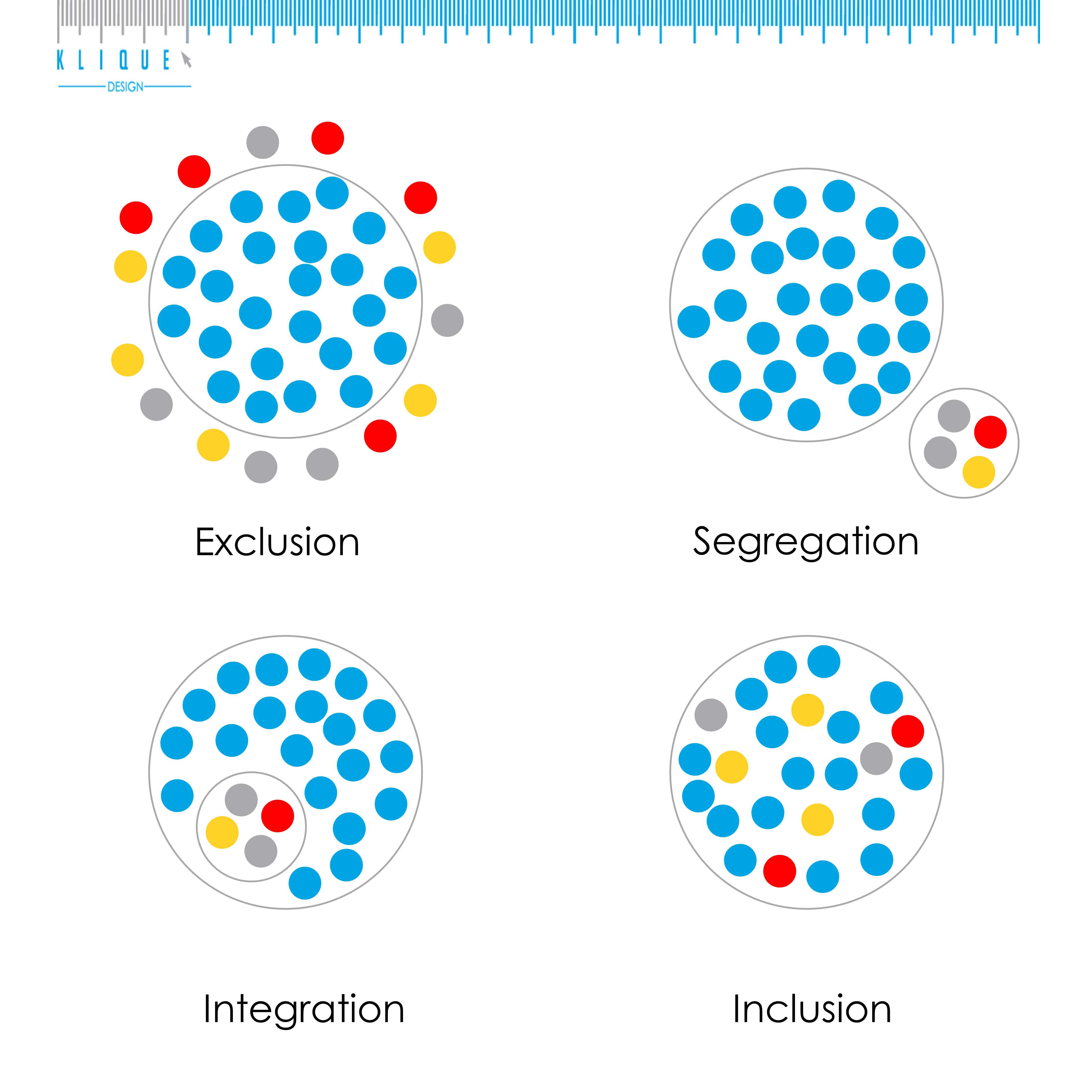 """Pictorial illustration for the meaning of """"Exclusion"""", """"Segregation"""", """"Integration"""" and """"Inclusion""""."""