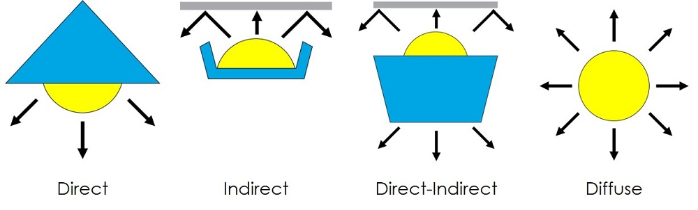Types of Lighting Dispersions